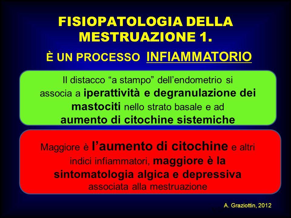 FISIOPATOLOGIA DELLA MESTRUAZIONE 1.