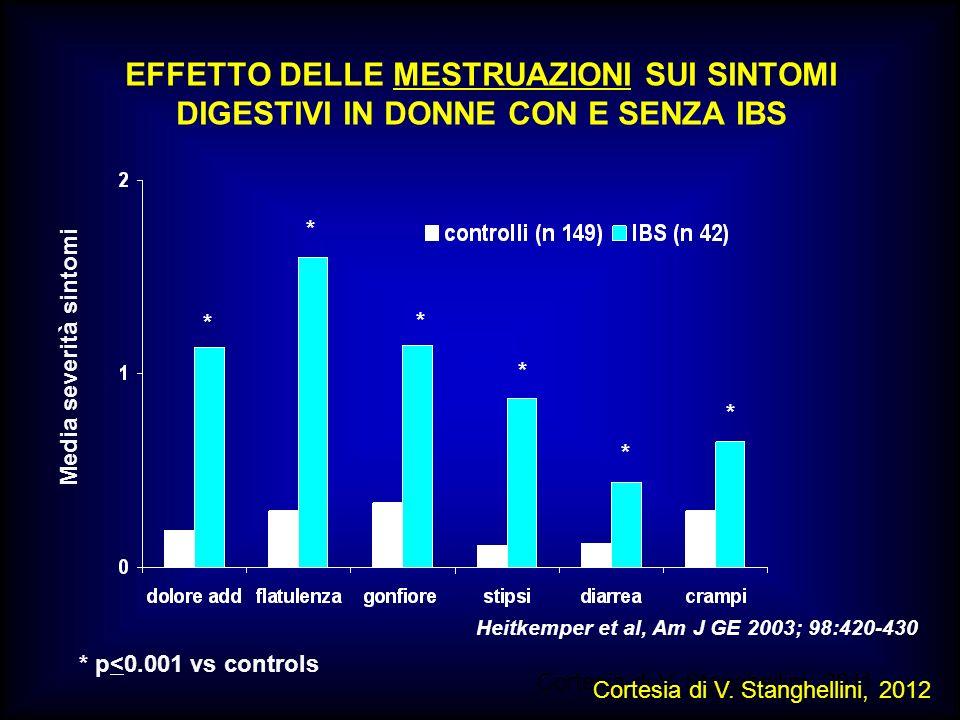 EFFETTO DELLE MESTRUAZIONI SUI SINTOMI DIGESTIVI IN DONNE CON E SENZA IBS