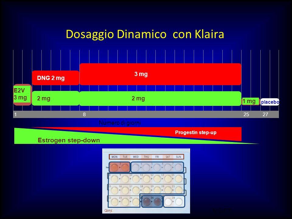 Dosaggio Dinamico con Klaira