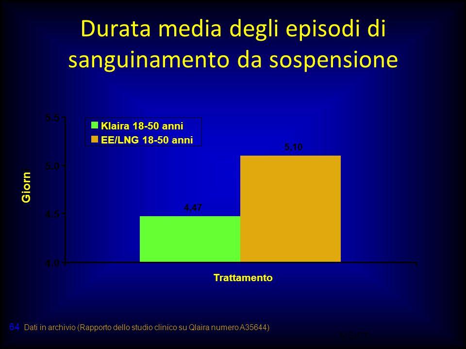Durata media degli episodi di sanguinamento da sospensione