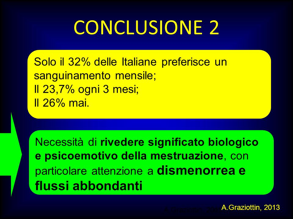 CONCLUSIONE 2 Solo il 32% delle Italiane preferisce un sanguinamento mensile; Il 23,7% ogni 3 mesi;