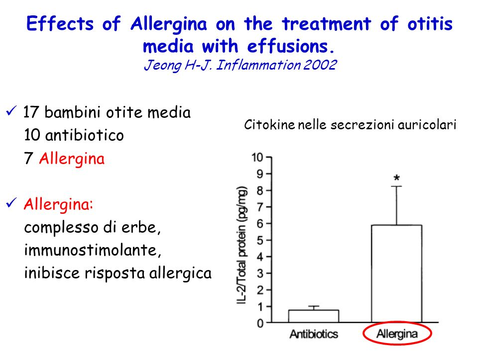 Effects of Allergina on the treatment of otitis media with effusions.