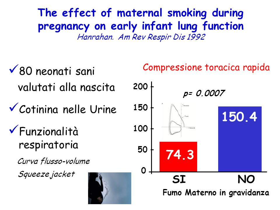 The effect of maternal smoking during pregnancy on early infant lung function