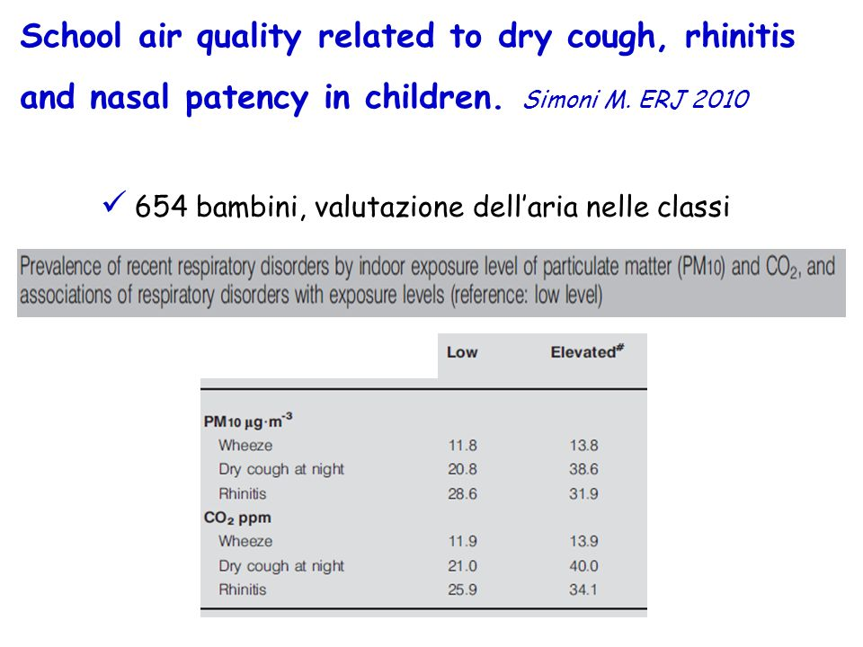School air quality related to dry cough, rhinitis and nasal patency in children. Simoni M. ERJ 2010