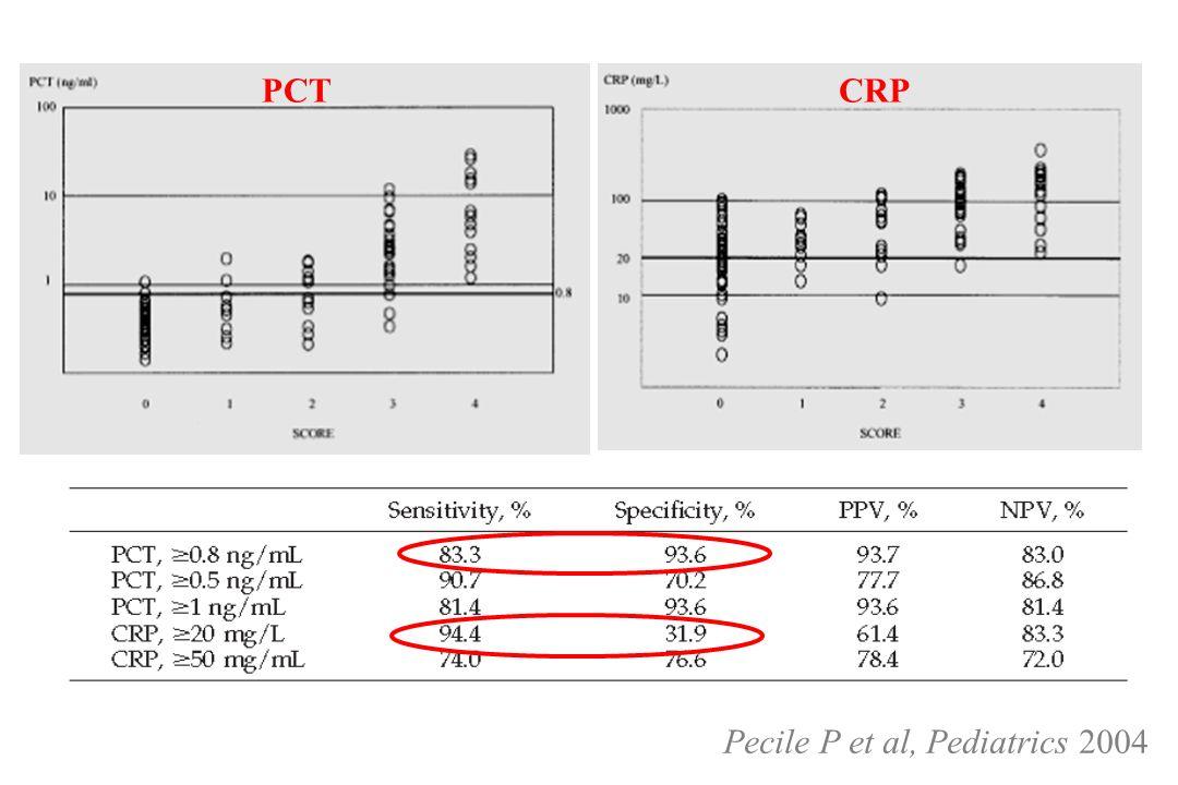 PCT CRP Pecile P et al, Pediatrics 2004