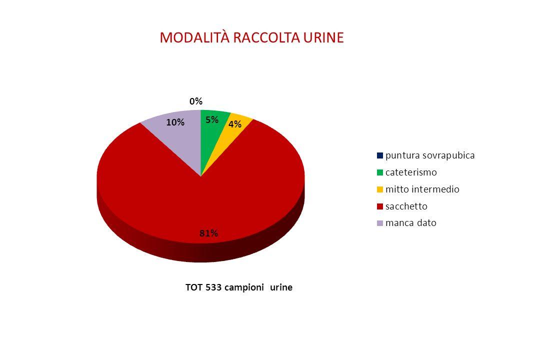 MODALITÀ RACCOLTA URINE