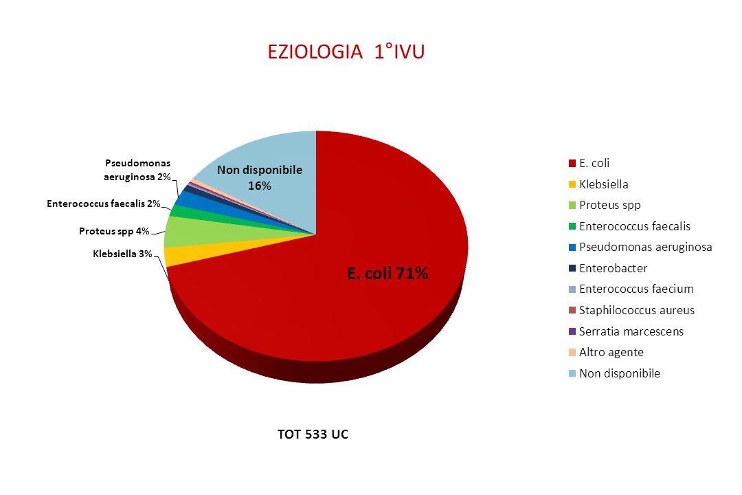 EZIOLOGIA 1°IVU