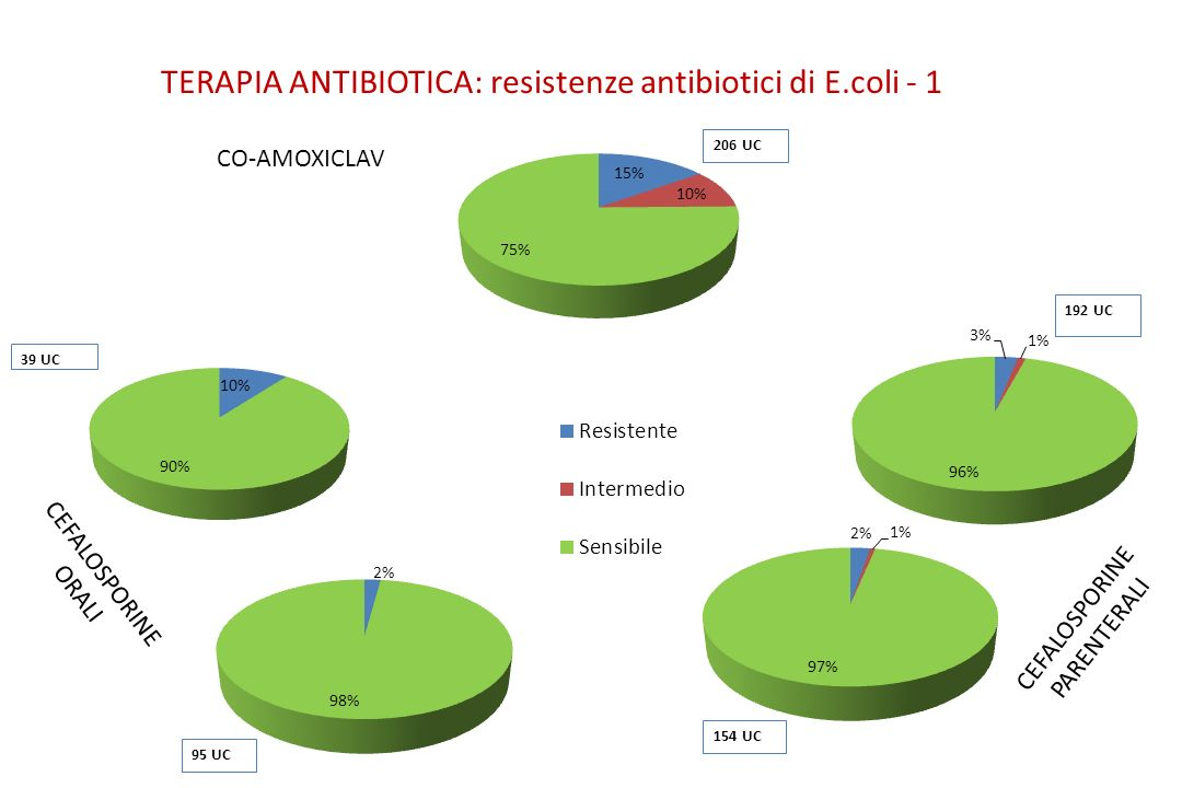 TERAPIA ANTIBIOTICA: resistenze antibiotici di E.coli - 1