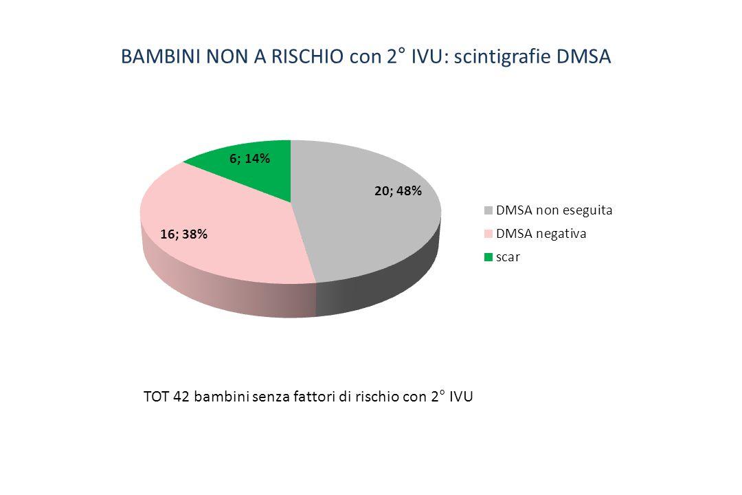 BAMBINI NON A RISCHIO con 2° IVU: scintigrafie DMSA