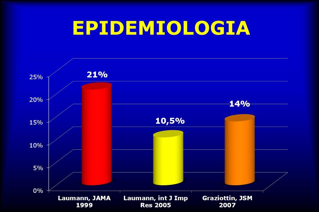 EPIDEMIOLOGIA La dispareunia colpisce il 12-15% delle donne in età fertile e fino al 44% di quelle in post-menopausa sessualmente attive.