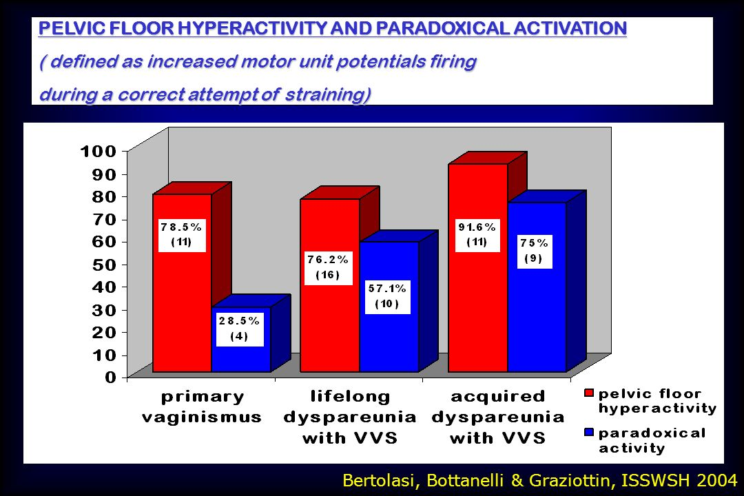 PELVIC FLOOR HYPERACTIVITY AND PARADOXICAL ACTIVATION