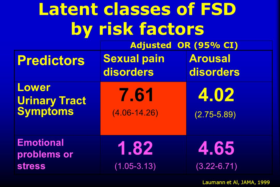 Latent classes of FSD by risk factors
