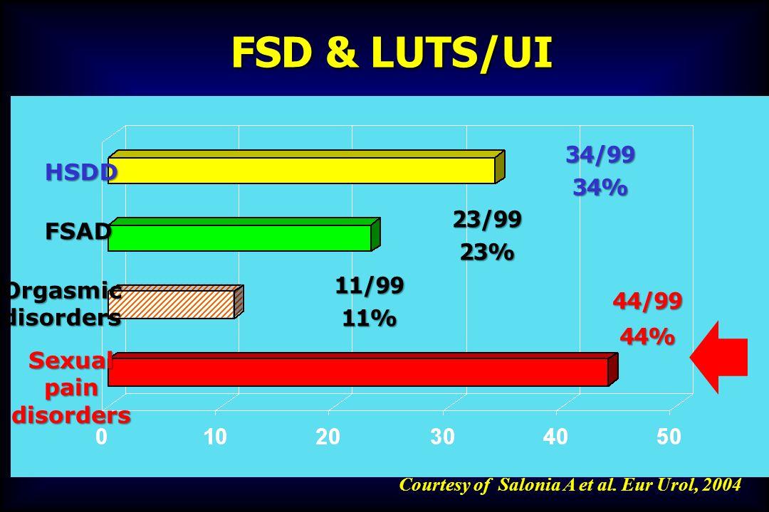 FSD & LUTS/UI 34/99 HSDD 34% 23/99 FSAD 23% Orgasmic disorders 11/99