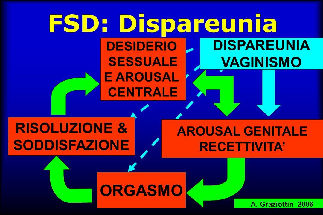 FSD: Dispareunia ORGASMO DISPAREUNIA VAGINISMO RISOLUZIONE &