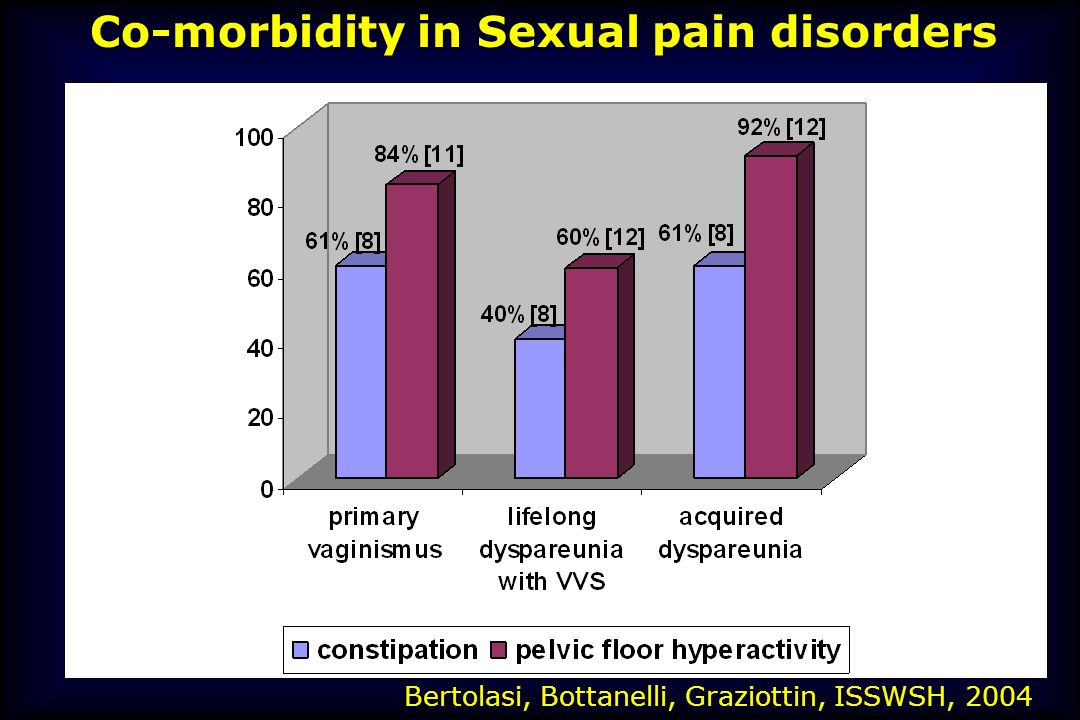 Co-morbidity in Sexual pain disorders