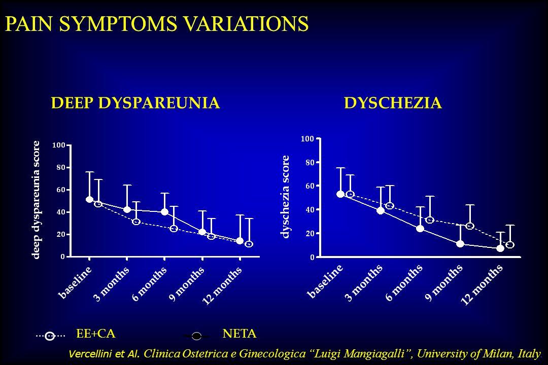 PAIN SYMPTOMS VARIATIONS PAIN SYMPTOMS VARIATIONS