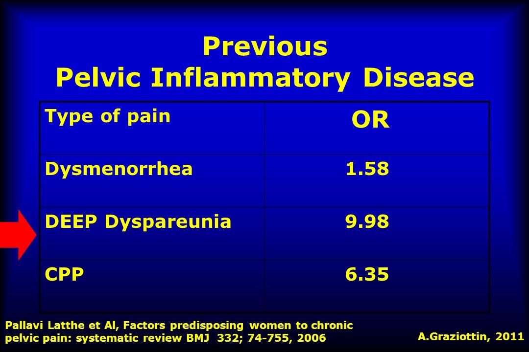 Previous Pelvic Inflammatory Disease