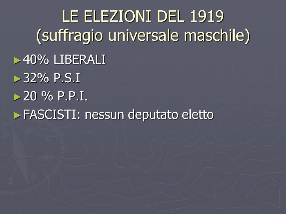 LE ELEZIONI DEL 1919 (suffragio universale maschile)