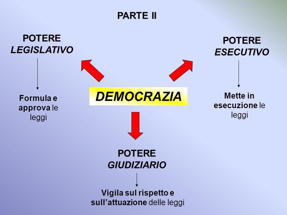 DEMOCRAZIA PARTE II POTERE LEGISLATIVO POTERE ESECUTIVO
