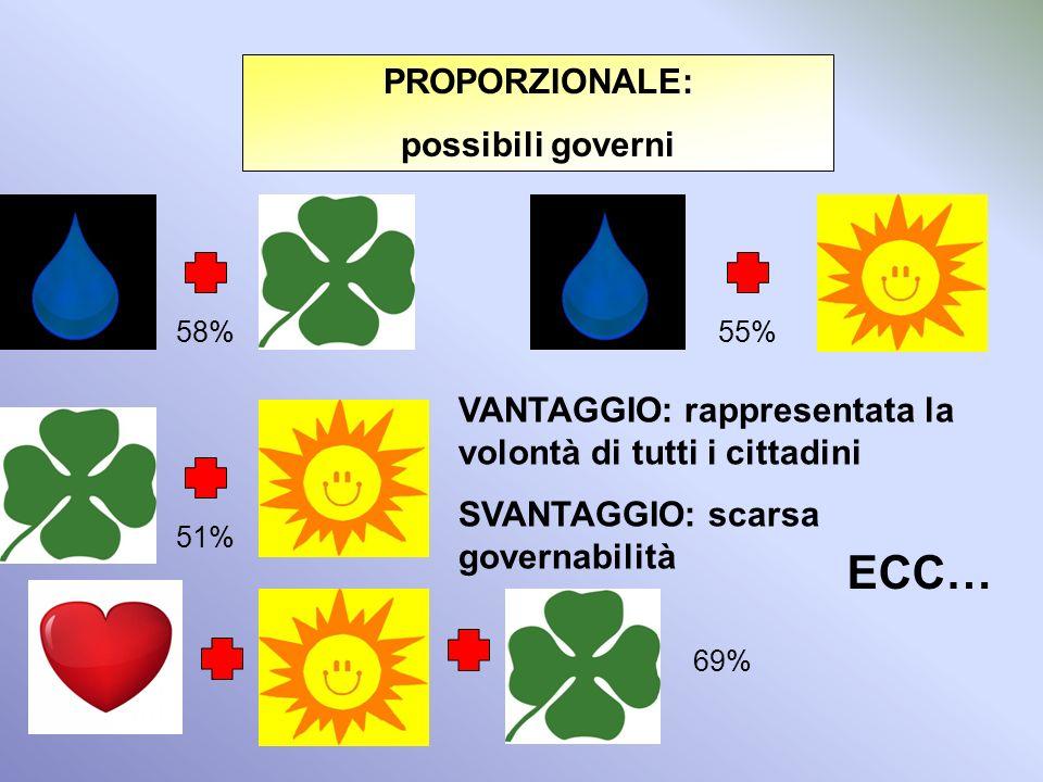 ECC… PROPORZIONALE: possibili governi