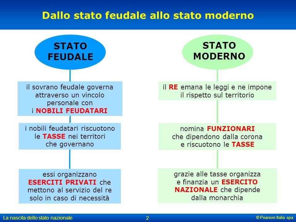 Dallo stato feudale allo stato moderno
