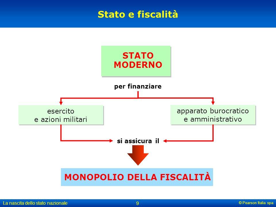 MONOPOLIO DELLA FISCALITÀ