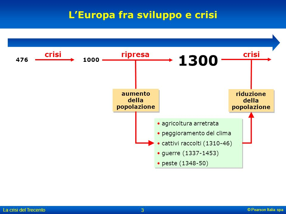 L'Europa fra sviluppo e crisi riduzione della popolazione