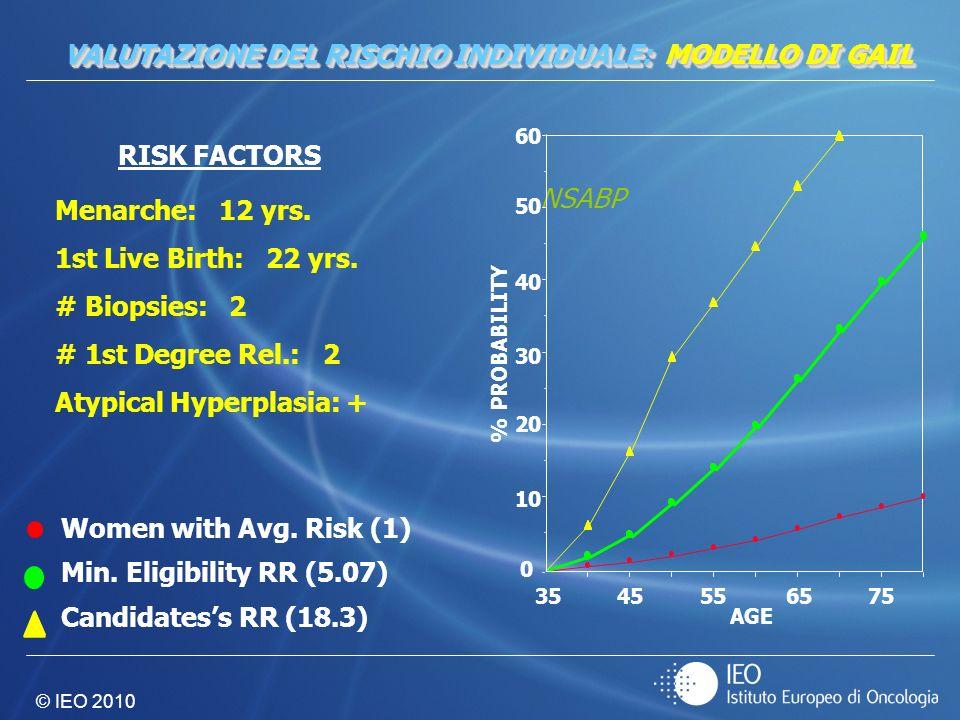 VALUTAZIONE DEL RISCHIO INDIVIDUALE: MODELLO DI GAIL