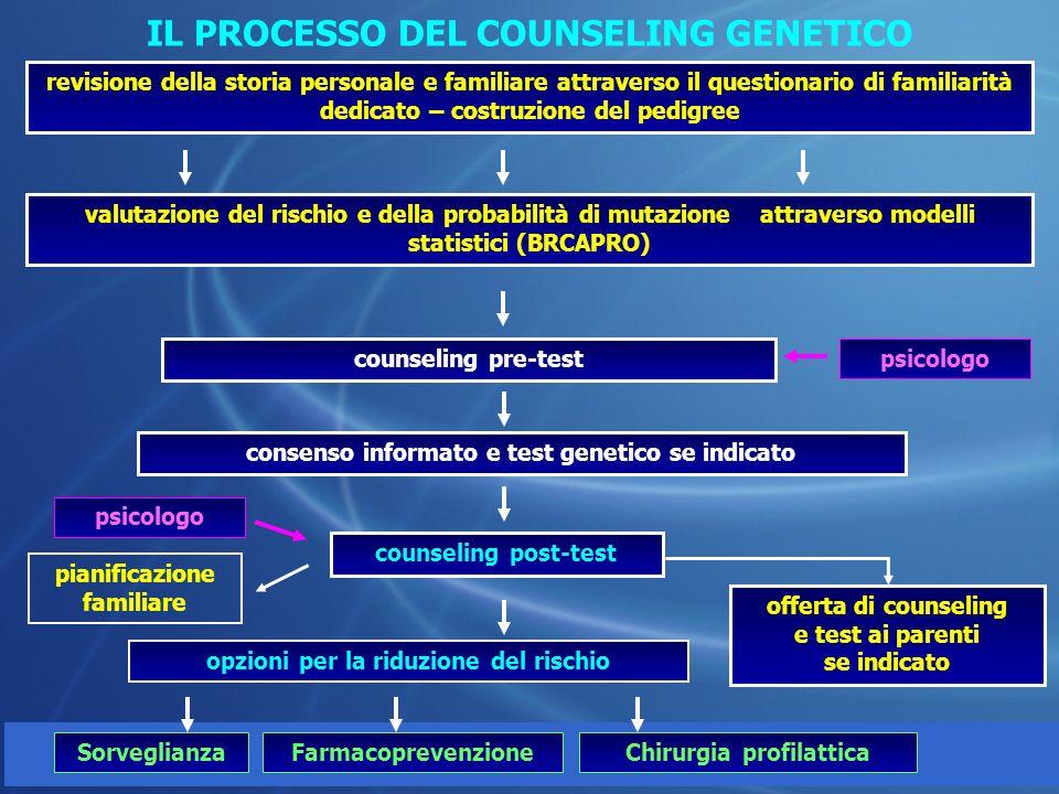 IL PROCESSO DEL COUNSELING GENETICO