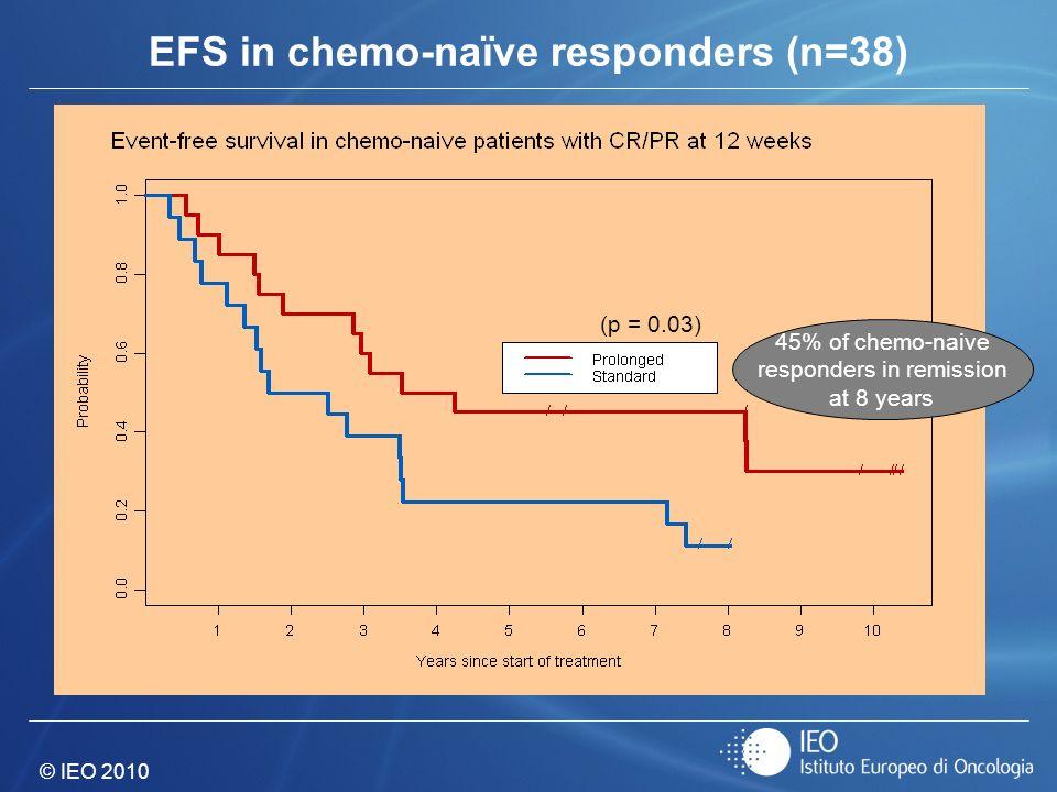 EFS in chemo-naïve responders (n=38)