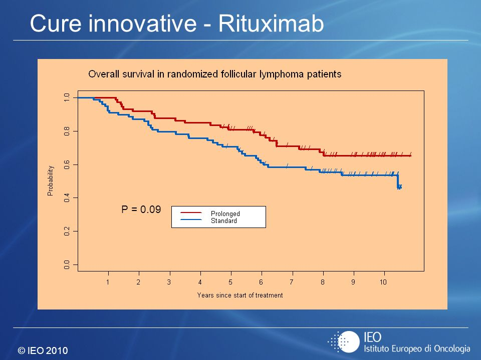 Cure innovative - Rituximab