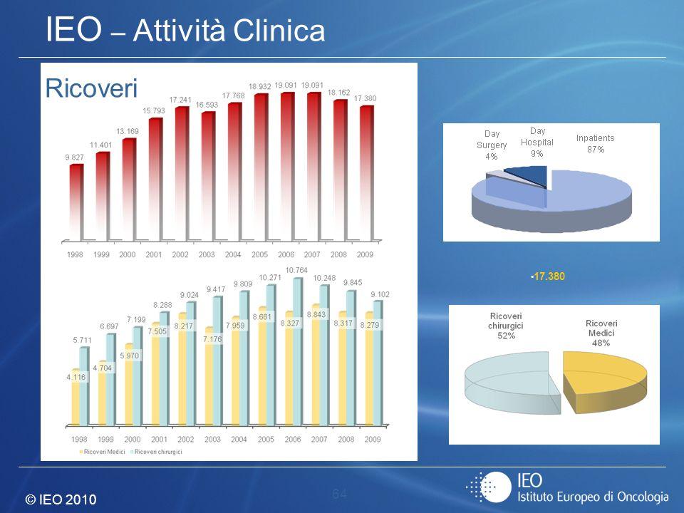 IEO – Attività Clinica Ricoveri