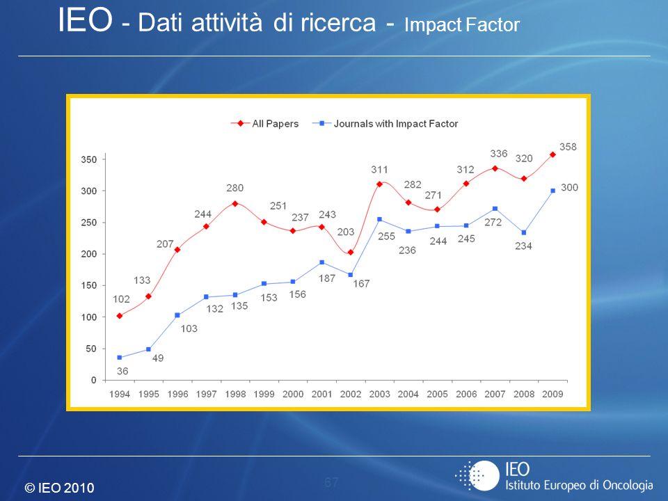 IEO - Dati attività di ricerca - Impact Factor