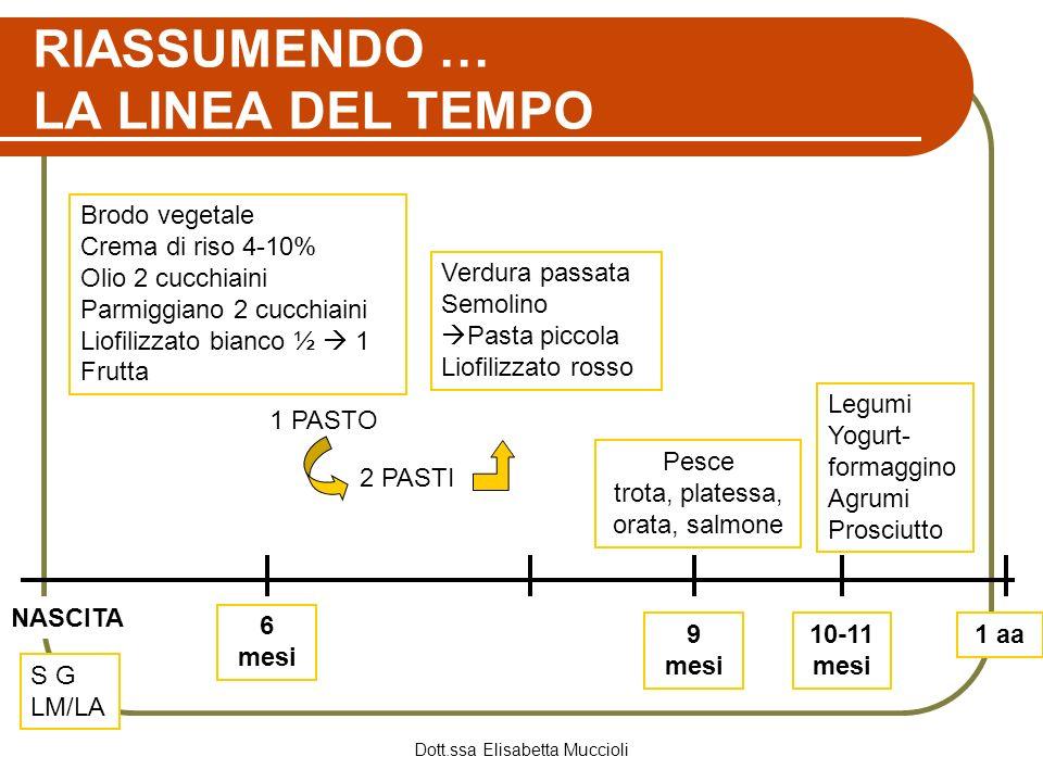 RIASSUMENDO … LA LINEA DEL TEMPO