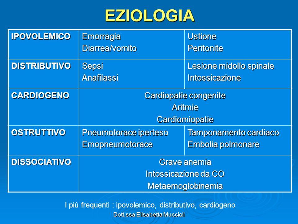 EZIOLOGIA IPOVOLEMICO Emorragia Diarrea/vomito Ustione Peritonite