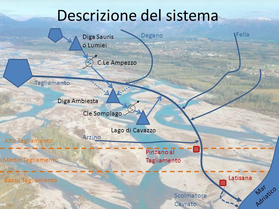 Descrizione del sistema