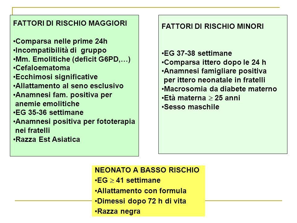 FATTORI DI RISCHIO MAGGIORI Comparsa nelle prime 24h
