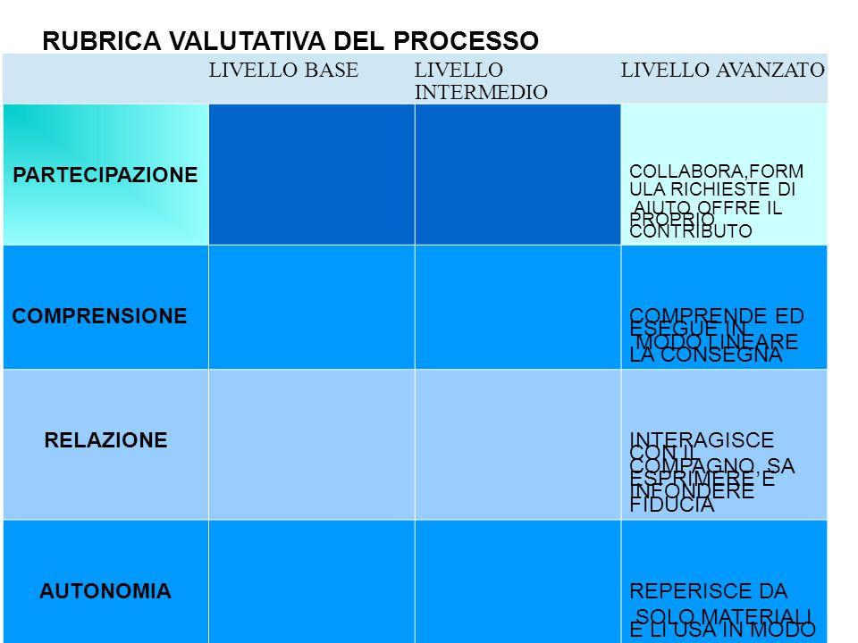 RUBRICA VALUTATIVA DEL PROCESSO