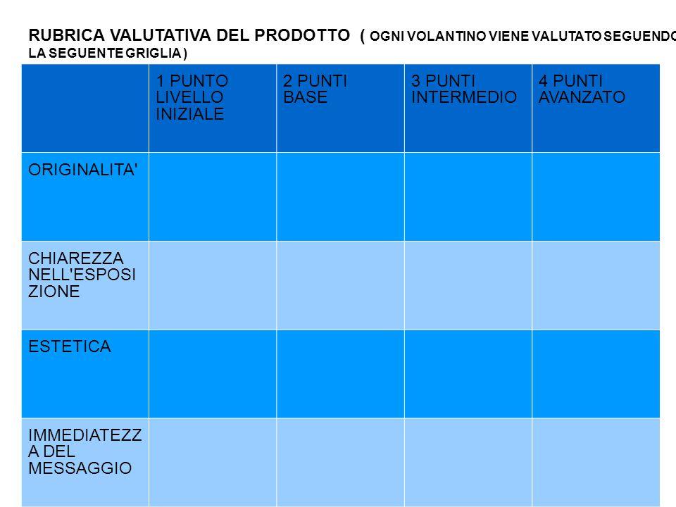RUBRICA VALUTATIVA DEL PRODOTTO ( OGNI VOLANTINO VIENE VALUTATO SEGUENDO LA SEGUENTE GRIGLIA )
