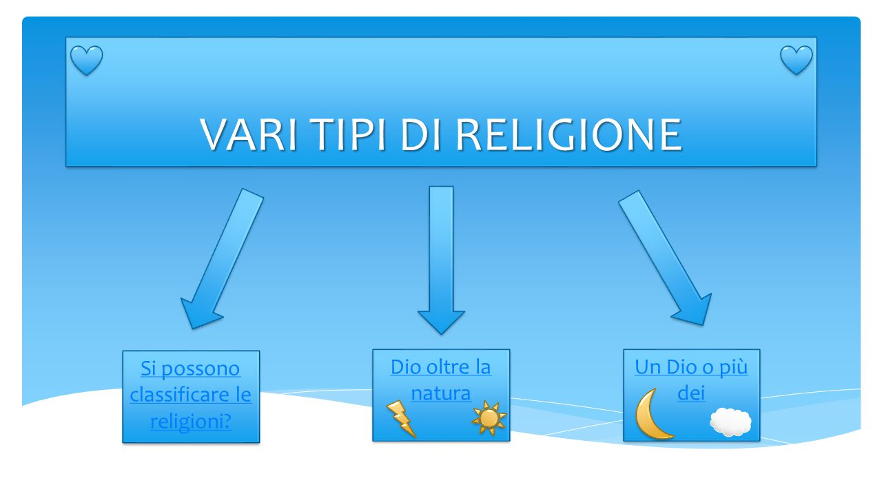 Si possono classificare le religioni