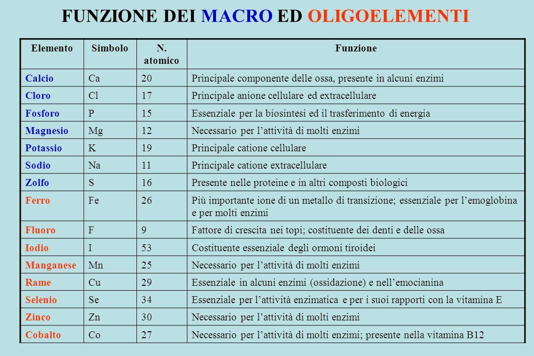 FUNZIONE DEI MACRO ED OLIGOELEMENTI