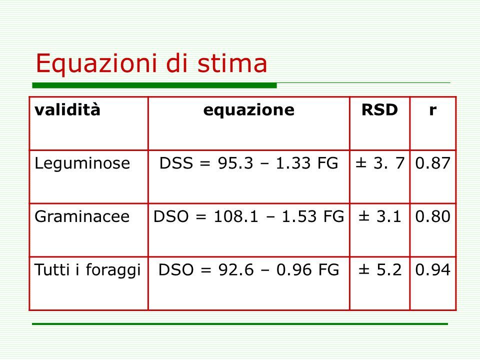 Equazioni di stima validità equazione RSD r Leguminose