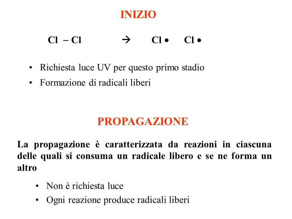 INIZIO PROPAGAZIONE Cl  Cl  Cl  Cl 