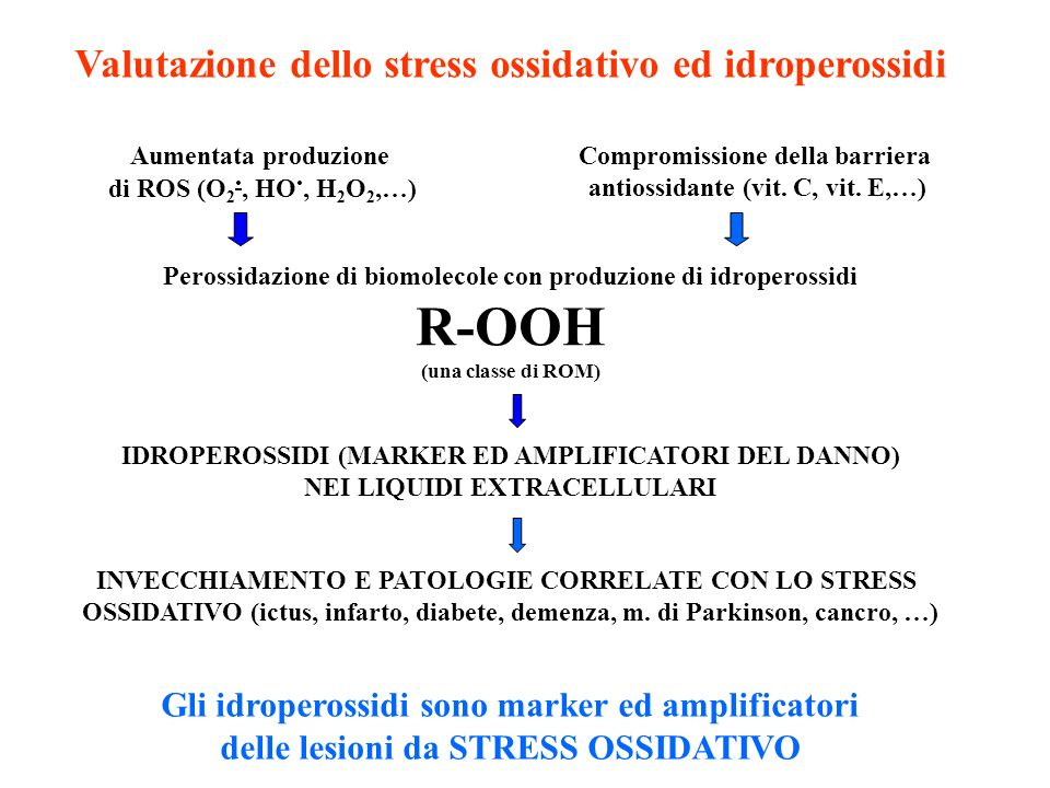 R-OOH Valutazione dello stress ossidativo ed idroperossidi