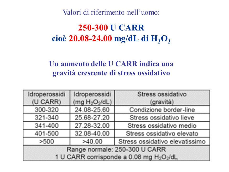 250-300 U CARR cioè 20.08-24.00 mg/dL di H2O2
