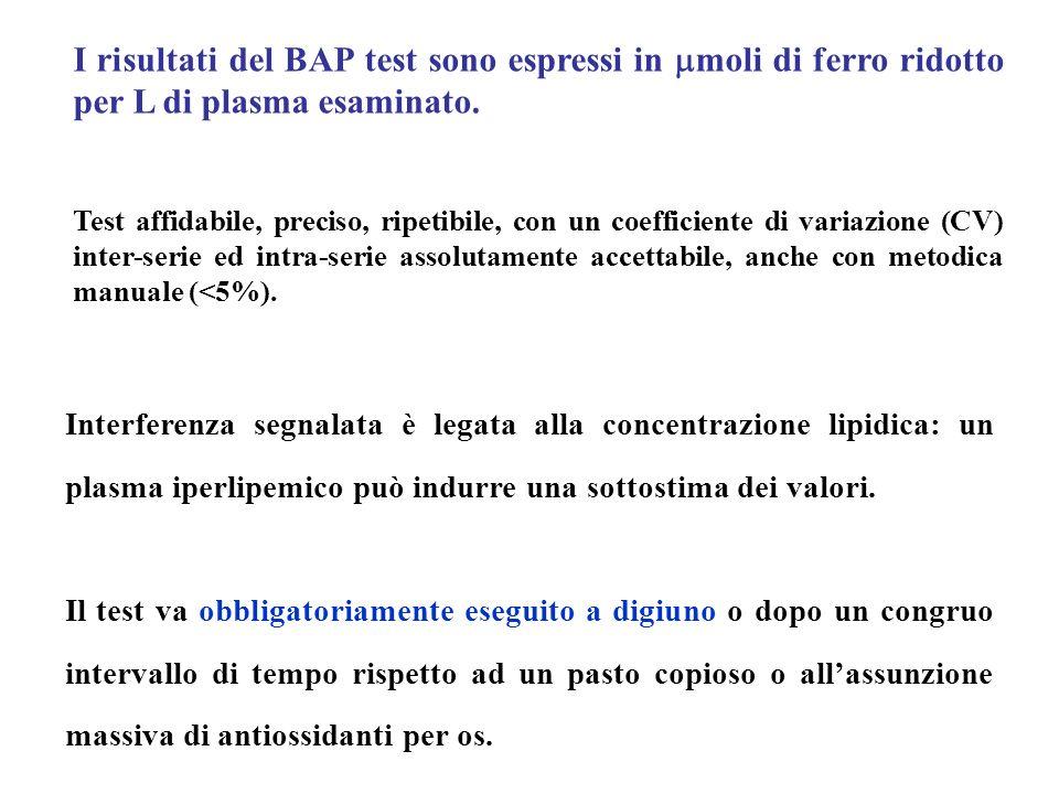 I risultati del BAP test sono espressi in mmoli di ferro ridotto per L di plasma esaminato.