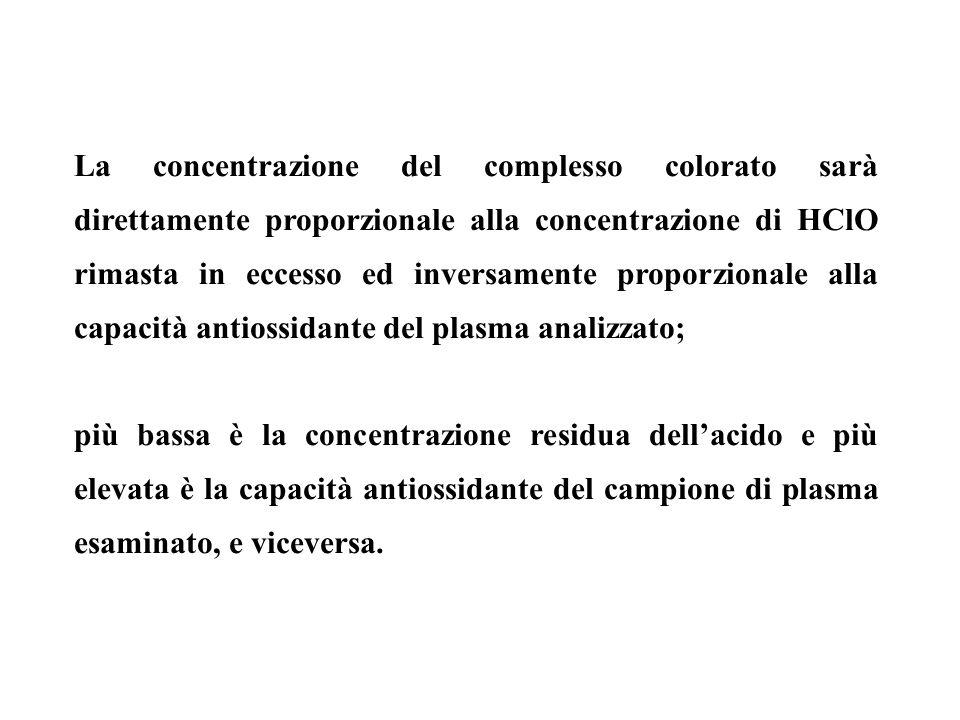 La concentrazione del complesso colorato sarà direttamente proporzionale alla concentrazione di HClO rimasta in eccesso ed inversamente proporzionale alla capacità antiossidante del plasma analizzato;