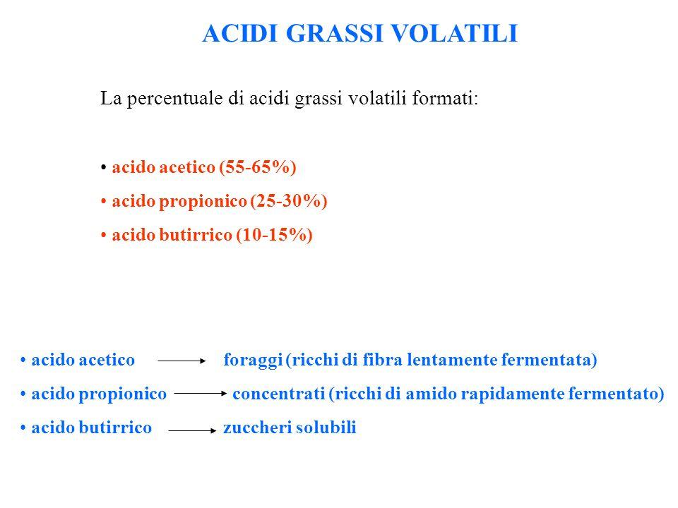 ACIDI GRASSI VOLATILI La percentuale di acidi grassi volatili formati: