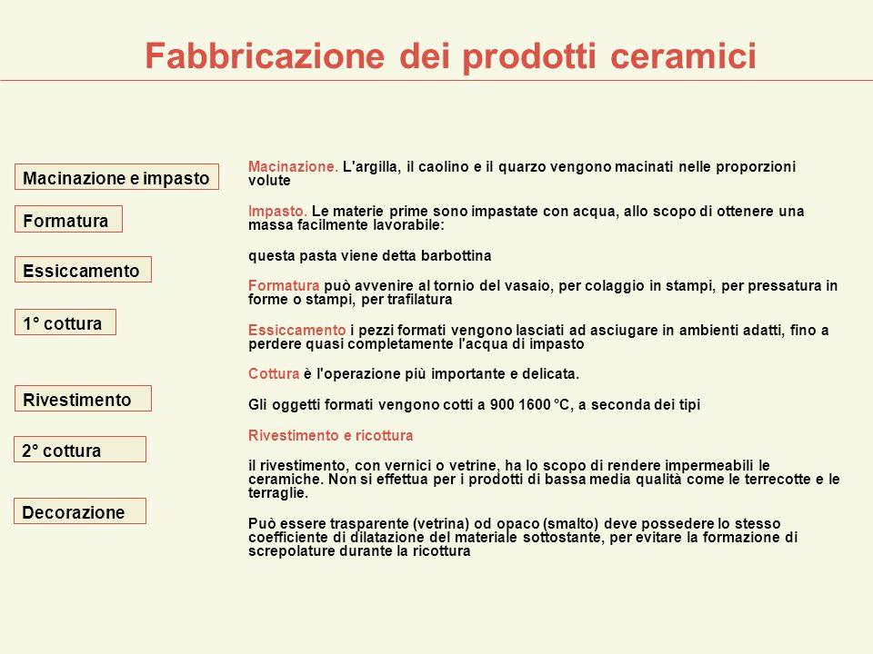 Fabbricazione dei prodotti ceramici