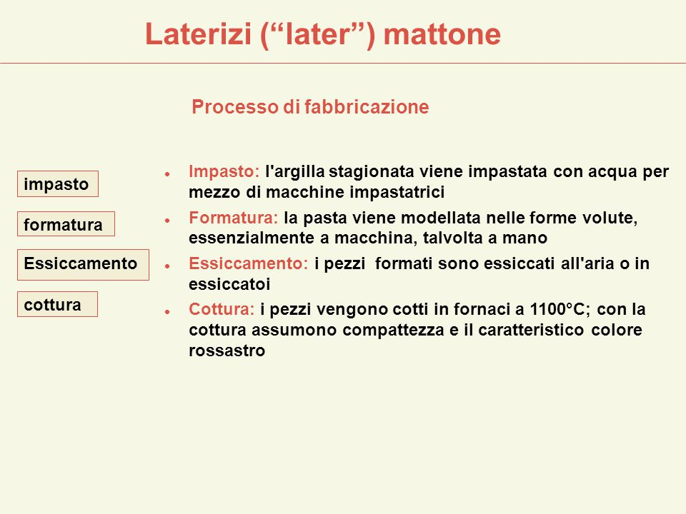 Laterizi ( later ) mattone